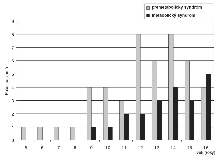 Rozložení výskytu komplexních metabolických změn podle věku.