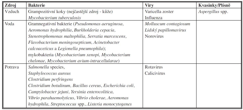 Zdroje původců infekcí spojených se zdravotní péčí.