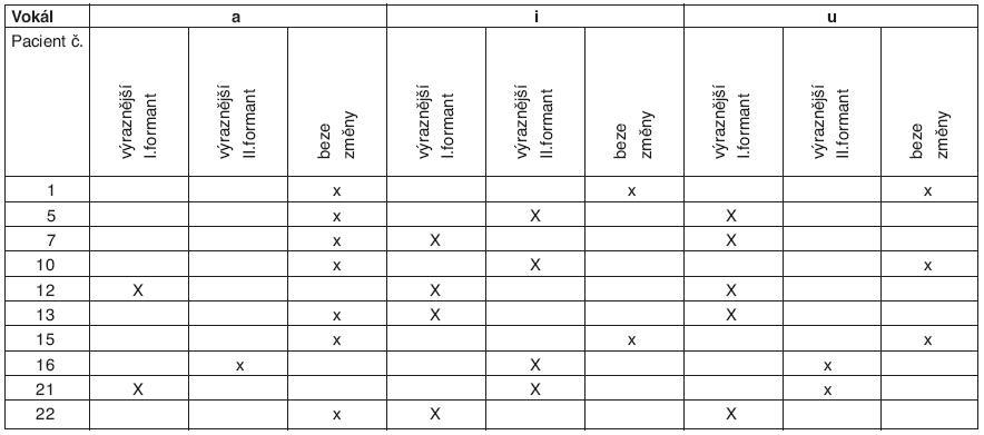 Výsledky hodnocení změn ve formantové struktuře vokálů u reprezentativního vzorku pacientů po absolvování cílené orofaciální rehabilitace.