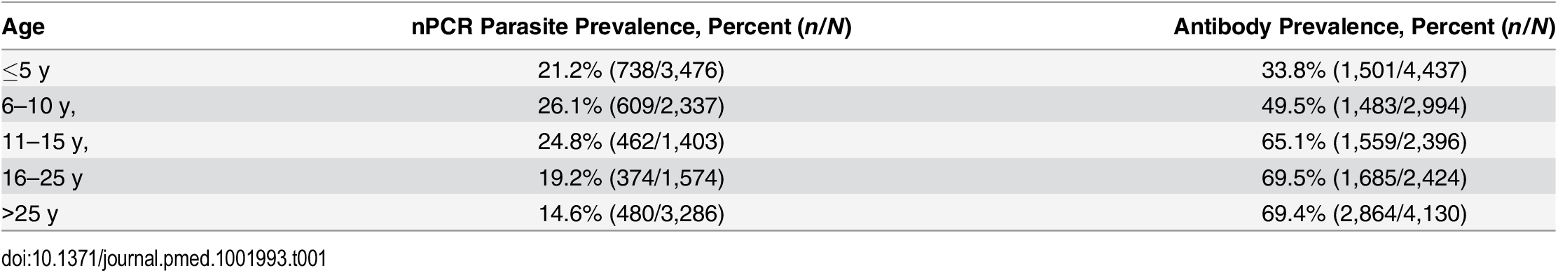 Parasite prevalence and antibody prevalence in relation to age in the cross-sectional community survey in Rachuonyo South District in June–July 2011 that was conducted for hotspot detection.