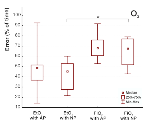 """Fig. 4: Duration of erroneous evaluation of oxygen parameters during breathing trials in the snow. AP—breathing with a one-liter air pocket in the snow, NP—breathing in the snow without an air pocket. Symbol """"*"""" denotes p < 0.05."""