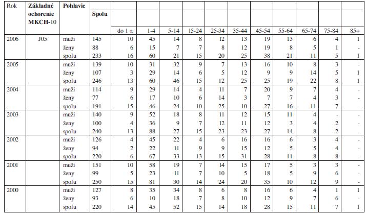 Hospitalizovaní pacienti s diagnózou J05 MKCH na Slovensku v rokoch 2000-2006. (Zdroj: NCZI)