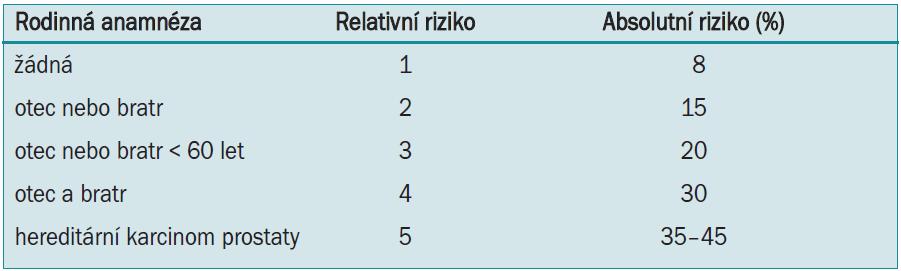 Rodinná anamnéza a riziko vzniku karcinomu prostaty [7].