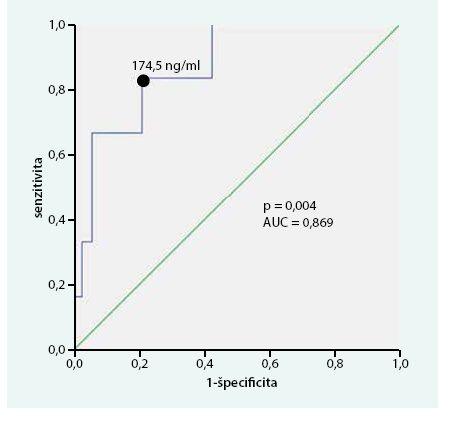 Research operator curve (ROC) analýza, špecificita a senzitivita CgA v čase stanovenia diagnózy s ohľadom na 5-ročné prežívanie
