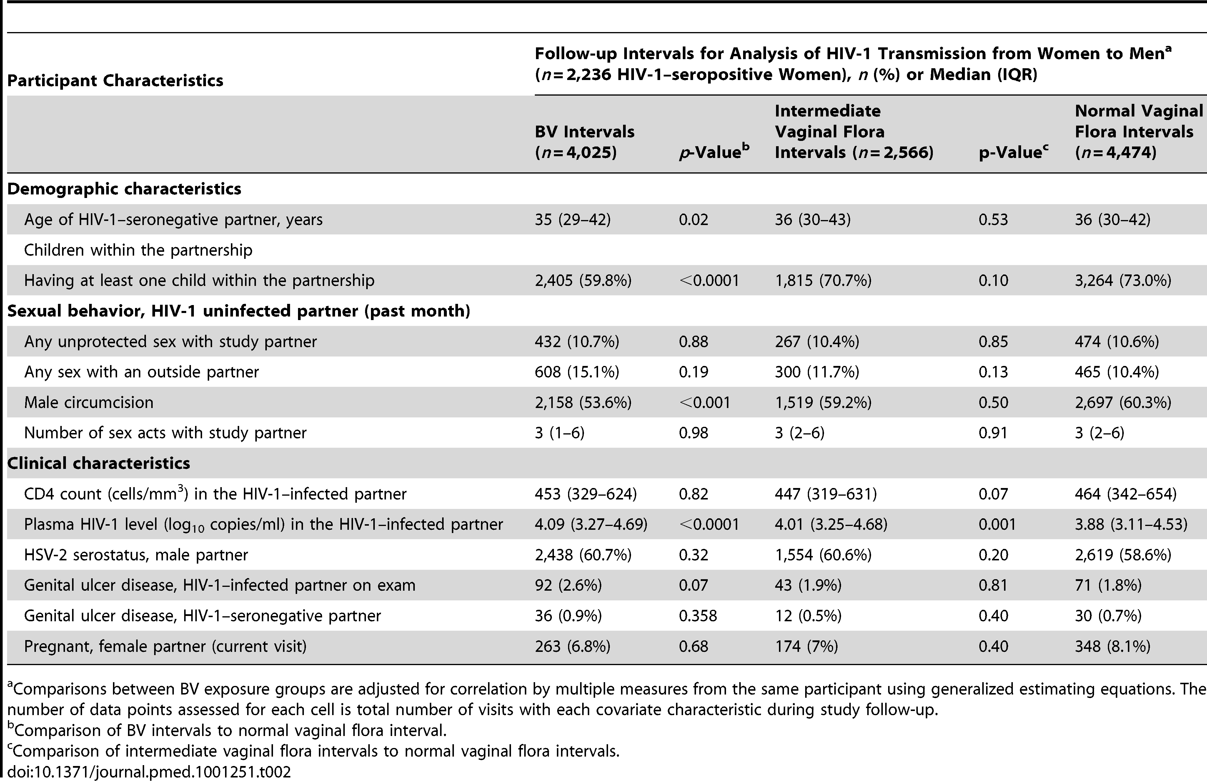 Participant characteristics during quarterly follow-up intervals with BV and intermediate vaginal flora versus normal vaginal flora.