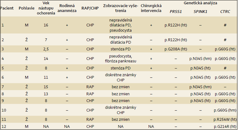 Genotypová a fenotypová charakteristika pacientov s potvrdenou patogénnou mutáciou. Tab. 2. Genotype-phenotype characteristics of patients with confirmed pathogenic mutations.