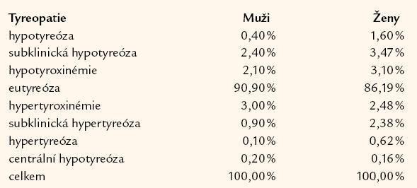 Frekvence výskytu tyreopatií v letech 1991– 2002 u mužů a žen v 11 oblastech České republiky (n = 3 227).
