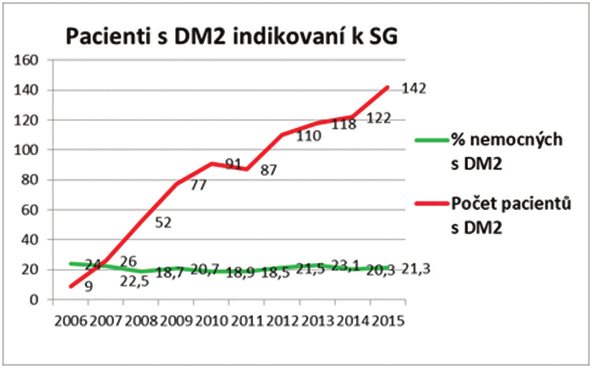 Počet obézních pacientů s DM2 indikovaných k SG Graph 3: Number of the obese patient with T2DM indicatedm for SG