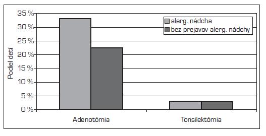 ORL zákroky u detí s prejavmi alergickej nádchy