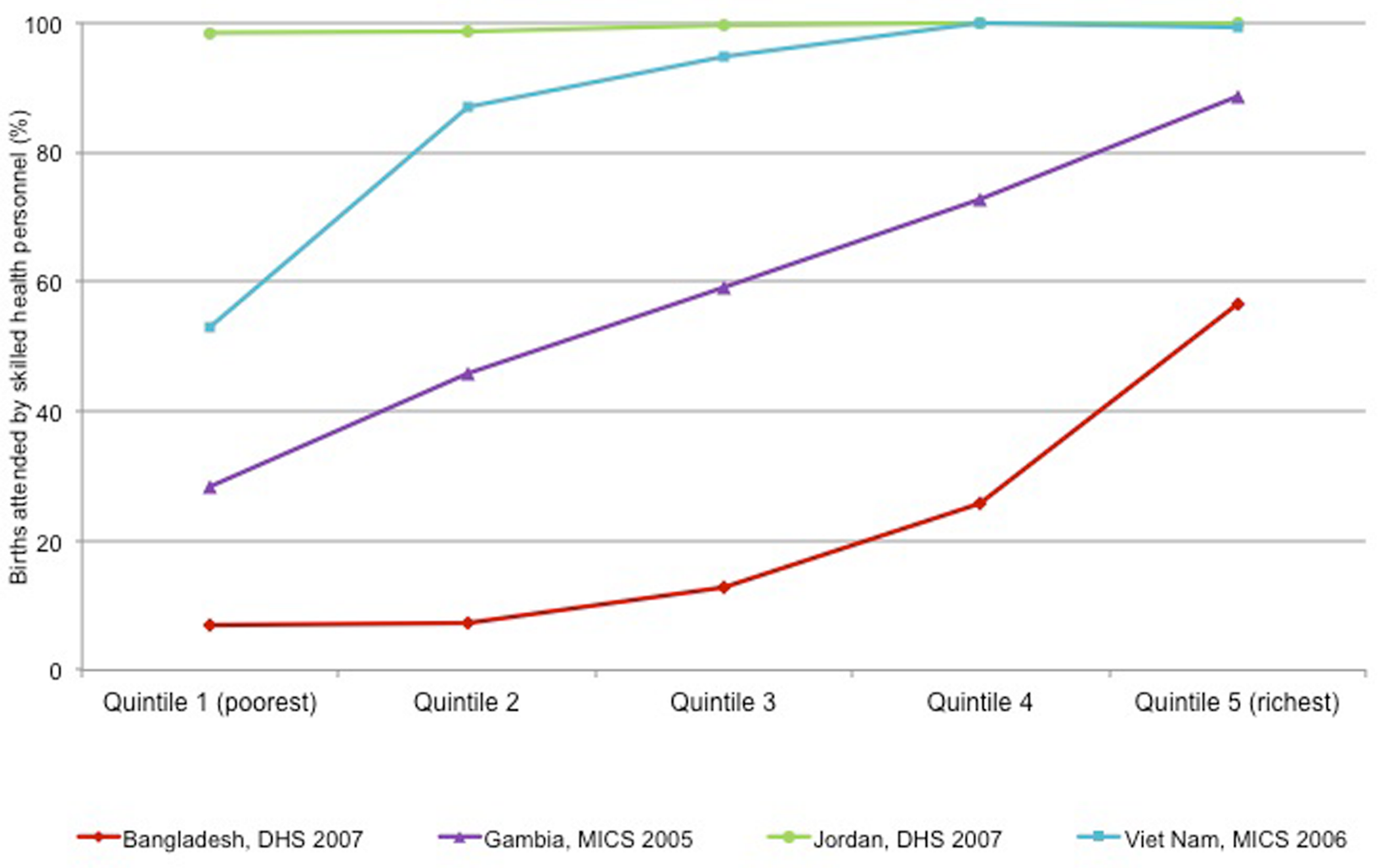 Patterns of inequality by wealth quintile, illustrated using births attended by skilled health personnel.
