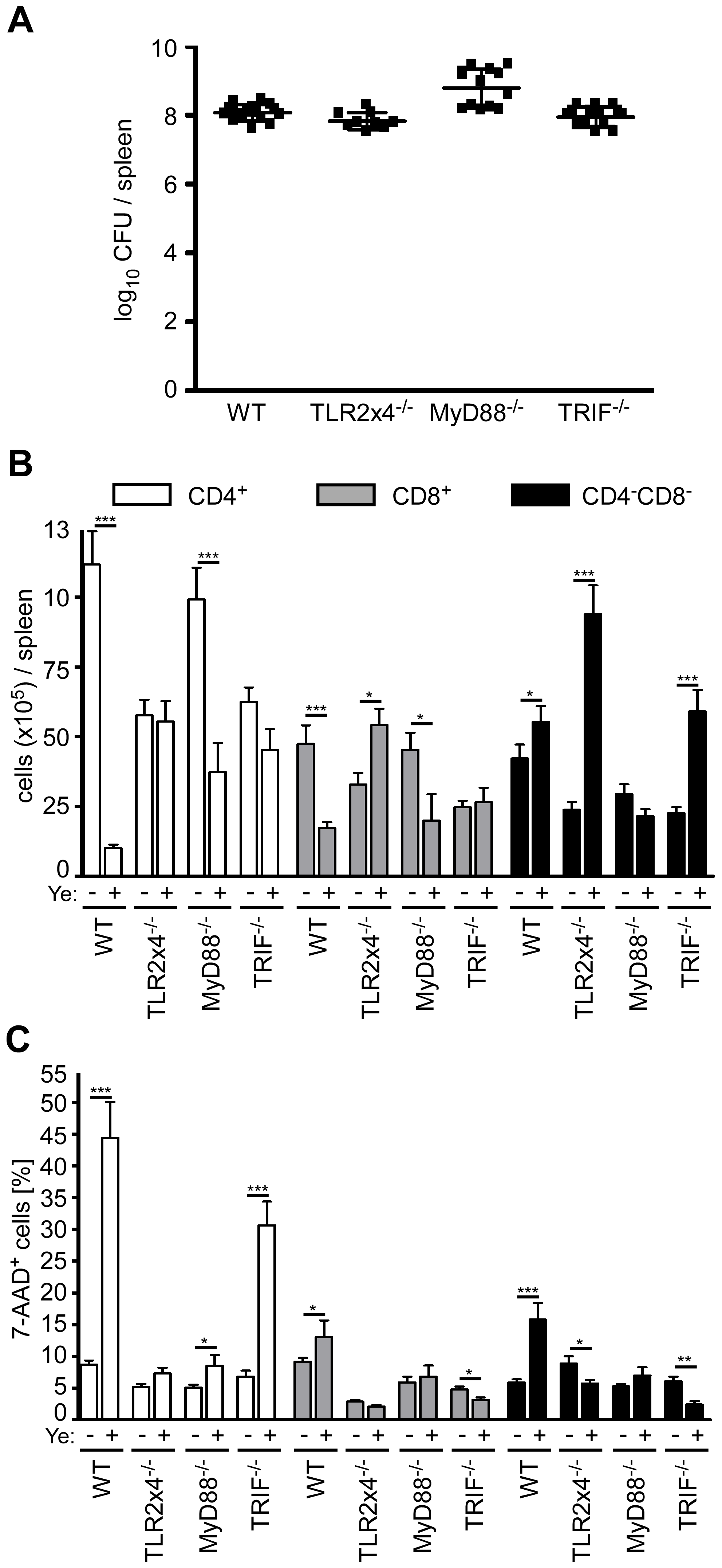 Analysis of DC subpopulations in TLR2<sup>−/−</sup>x4<sup>−/−</sup>, MyD88<sup>−/−</sup>, and TRIF<sup>−/−</sup> mice infected with Ye.