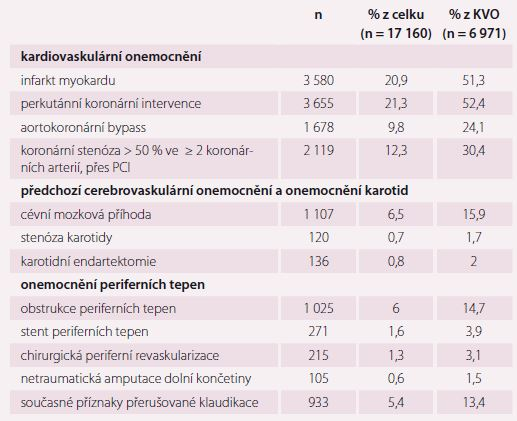 DECLARE-TIMI 58 – kardiovaskulární onemocnění. Upraveno dle [5,15,16].