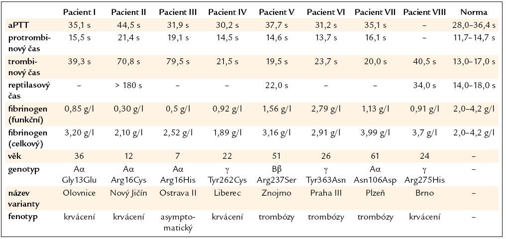 Výsledky koagulačních vyšetření u pacientů s dysfibrinogenemií.