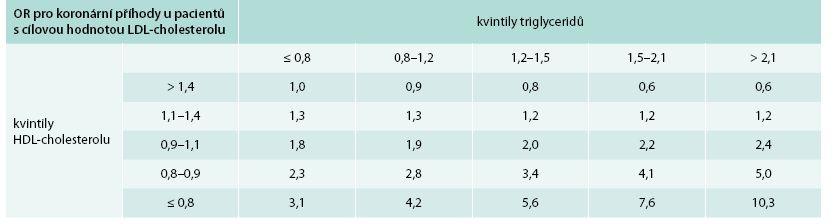 Synergický účinek vyšších TG a nízkého HDL-cholesterolu na reziduální kardiovaskulární riziko u pacientů s cílovou hodnotou LDL-cholesterolu.