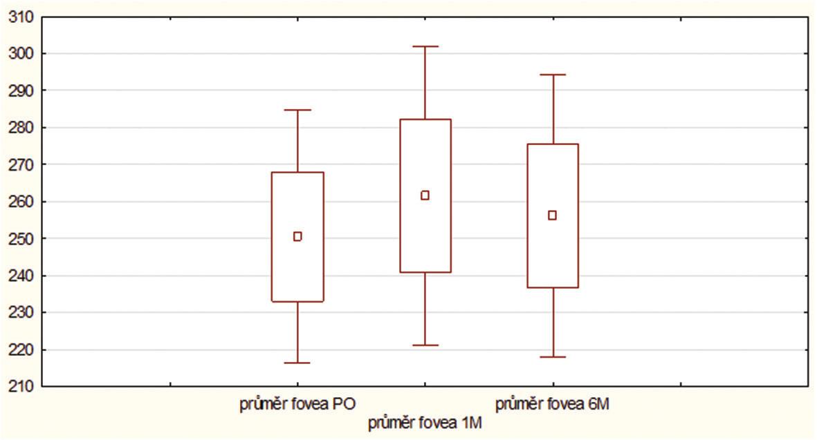 Tloušťka sítnice v oblasti fovey ve studovaném souboru v průběhu studie; PO - před operací, 1M - 1 měsíc po operaci, 6M - 6 měsíců po operaci