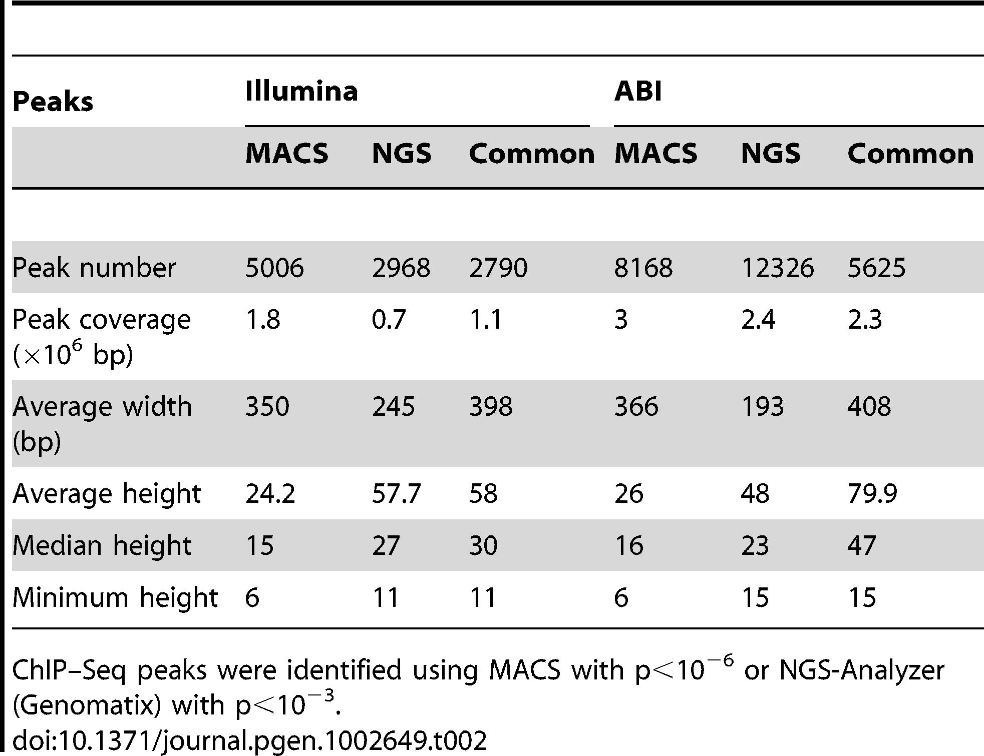 Comparison of ChIP–Seq peaks by Illumina and ABI.