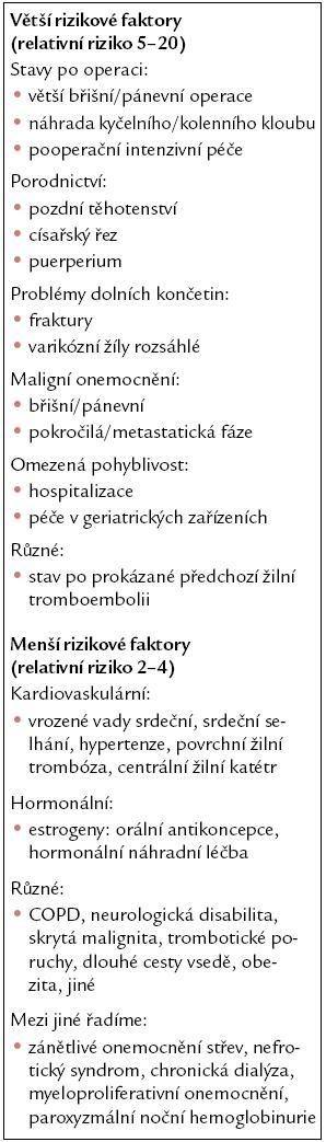 Rizikové faktory žilní tromboembolie podle British Thoracic Society 2003 [5].