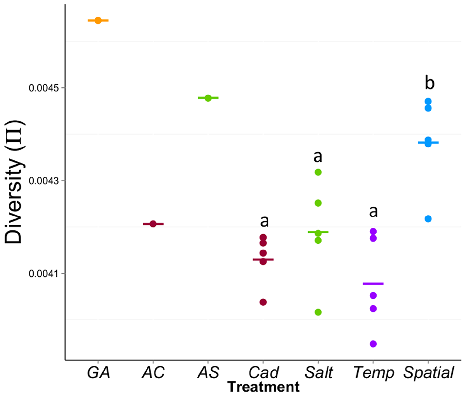 Average diversity (π) within experimental populations across the genome.