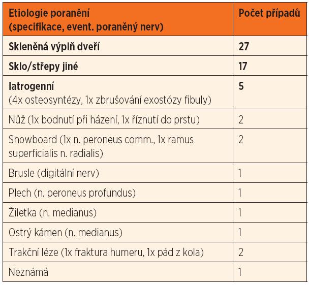 Etiologie poranění.