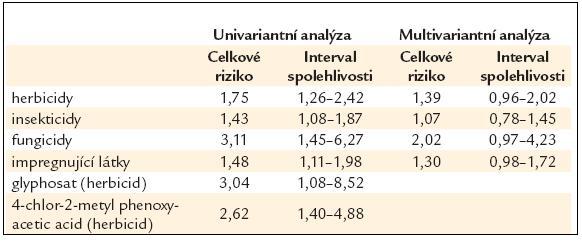 Zvýšení rizika vzniku maligních nehodgkinských lymfomů při expozici agrochemikaliím – výsledky epidemiologického průzkumu ve Švédsku.