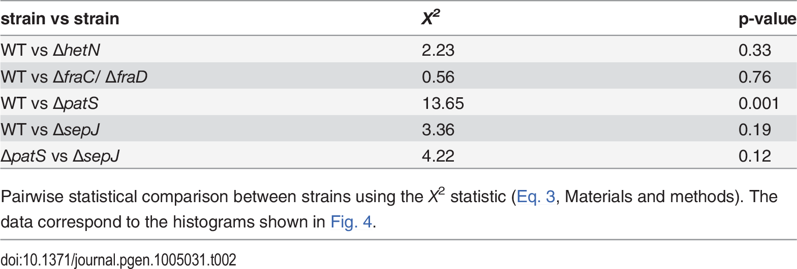 Statistical comparison between histograms of cluster sizes for the different strains.