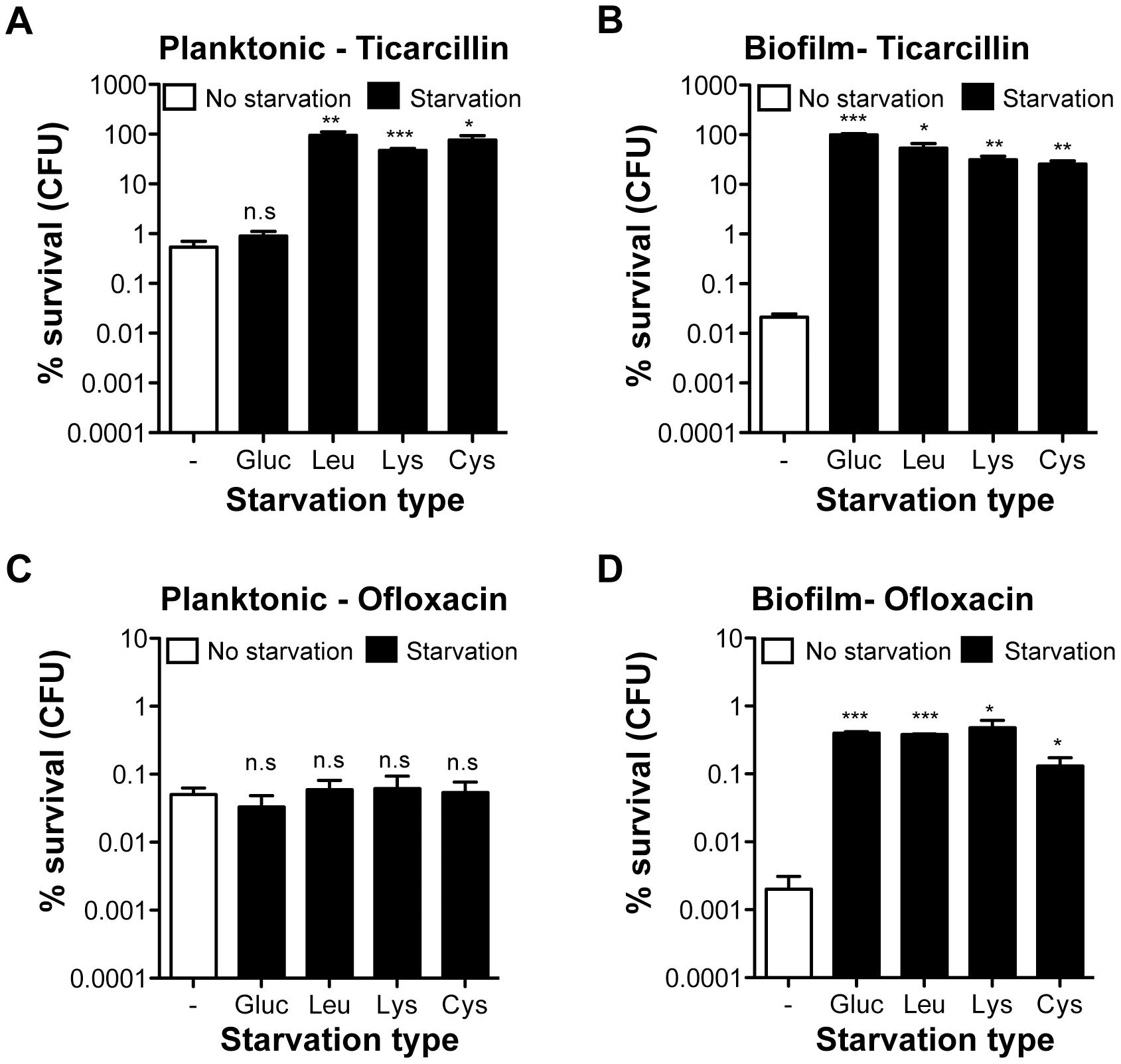 Antibiotic tolerance profile of starved planktonic and biofilm bacteria.