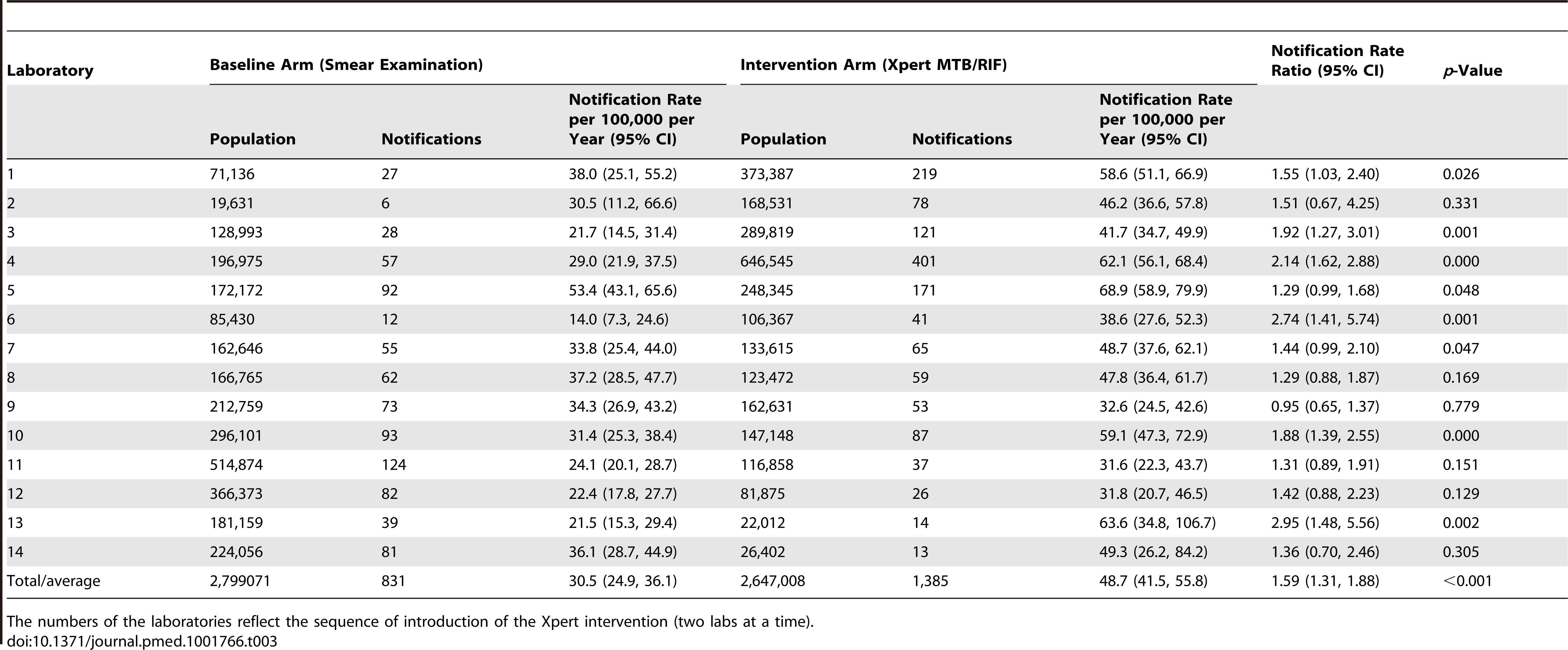 Notifications of pulmonary tuberculosis by laboratory according to arm (baseline versus intervention).