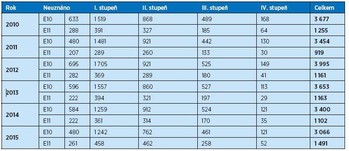 Počet posouzení stupňů závislosti pro E10 a E11 v letech 2010–2015