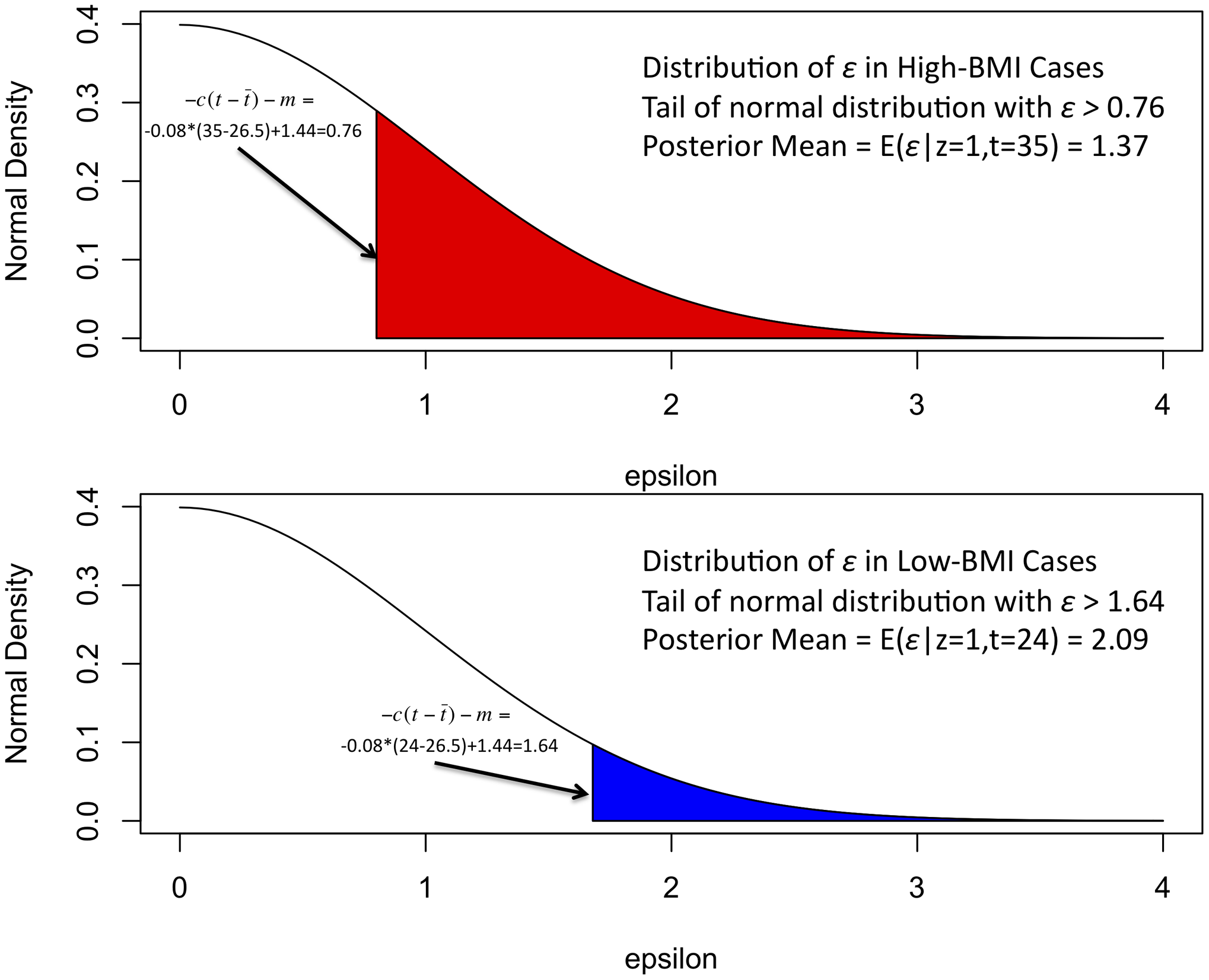 Illustration of liability threshold model: simulated T2D example.