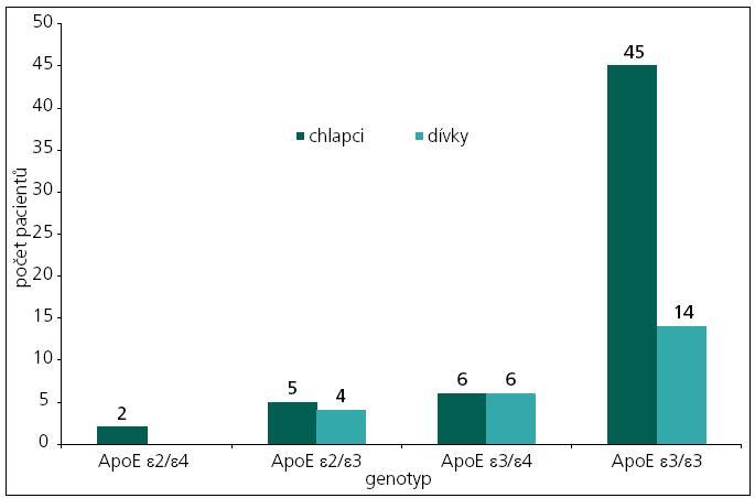 Rozdělení souboru pacientů dle genotypů ApoE.