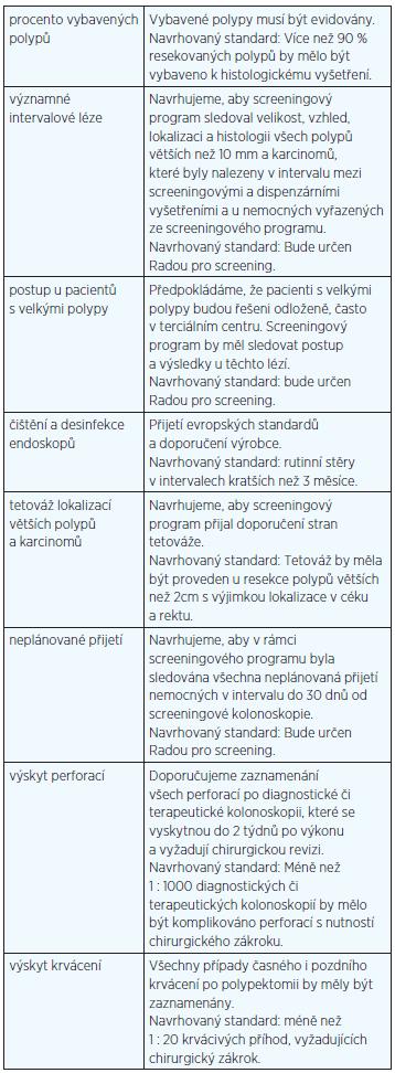 Tab. 1 Kvalita ve screeningové kolonoskopii – přehled doporučených indikátorů ESGE (2012)