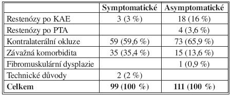 Indikace endovaskulární léčby (n = 210) Tab. 1. Indications for endovascular management (n = 210)