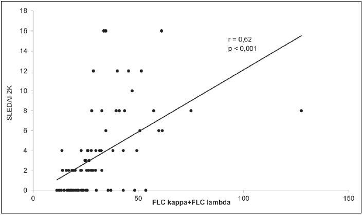 Korelační analýza pro vztah celkové koncentrace volných lehkých řetězců (FLC, Free Light Chains) v séru a skóre SLEDAI-2K (Systemic Lupus Erythematosus Disease Activity Index-2000) u 83 SLE.