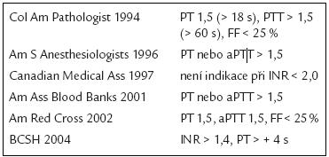 Přehled indikací podání CZP u jaterních chorob [30].