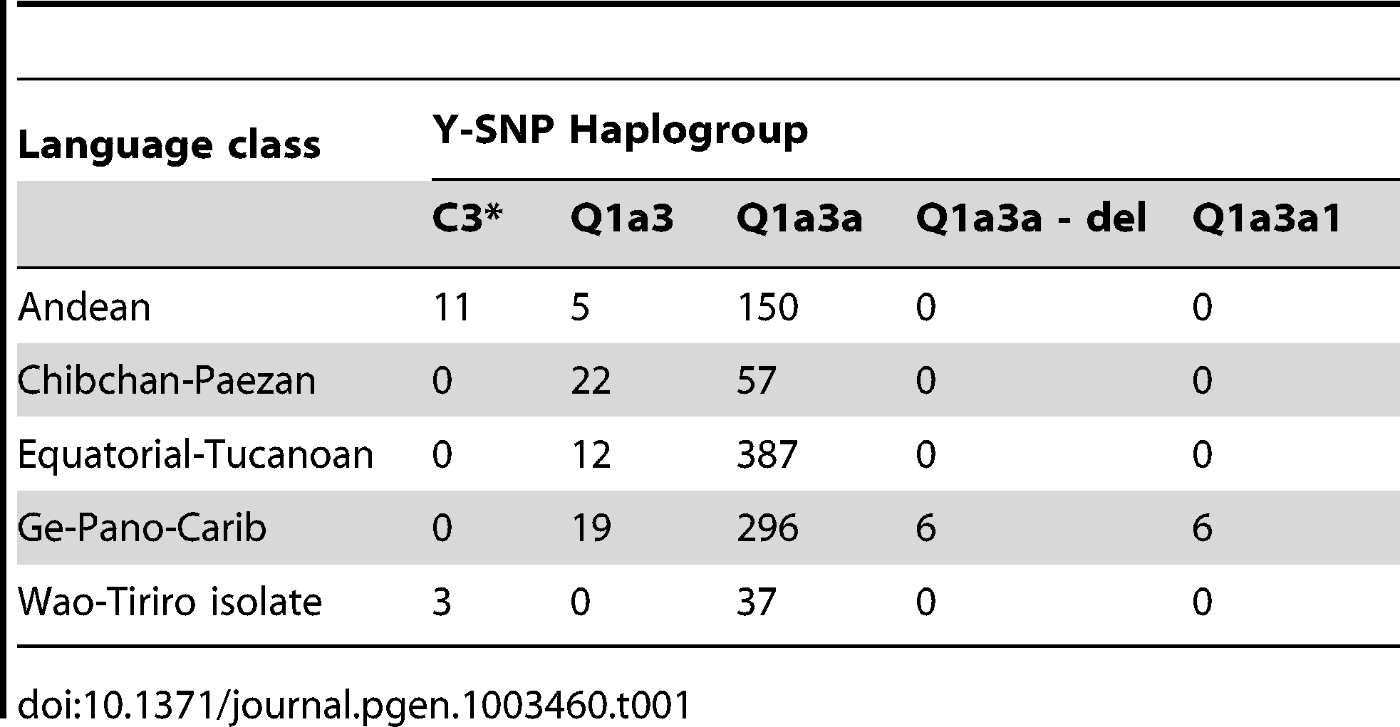 Correlation between Y-SNP haplogroup and language class.