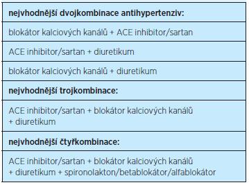 Kombinované terapie preferované při léčbě hypertenze
