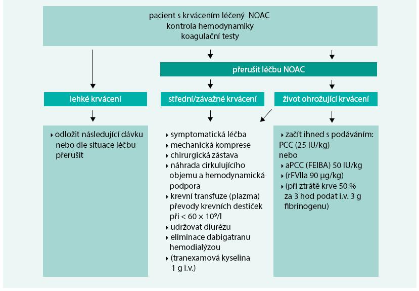Schéma 1. NOAC – terapeutický postup při krvácení