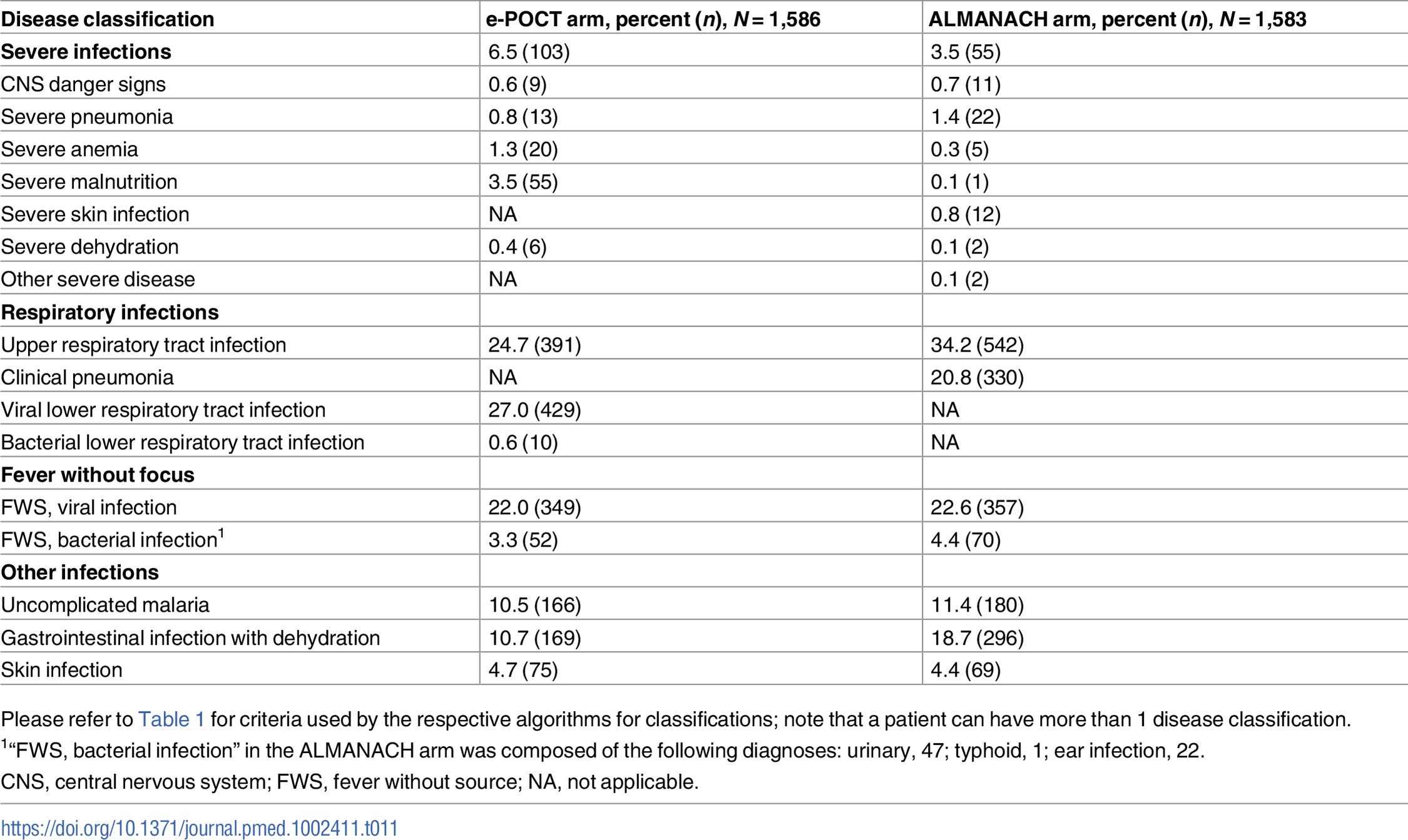 Algorithm disease classifications.