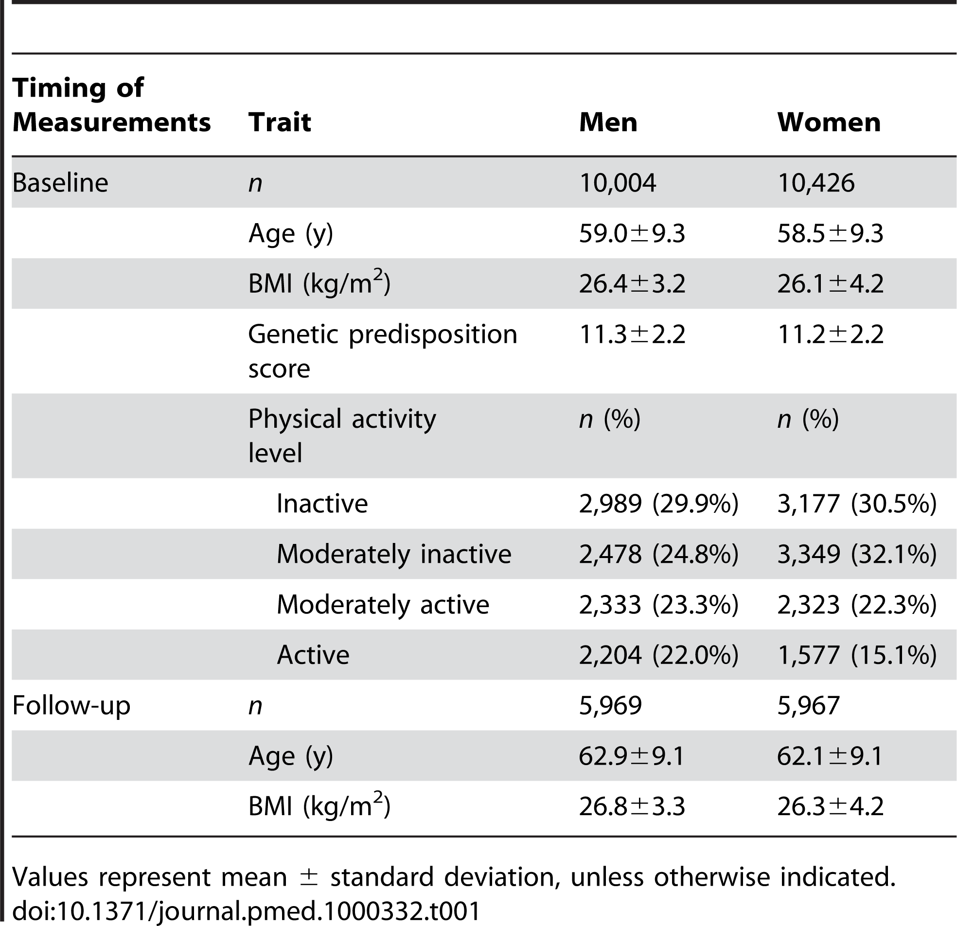 Characteristics of the study samples at baseline and follow-up by sex.