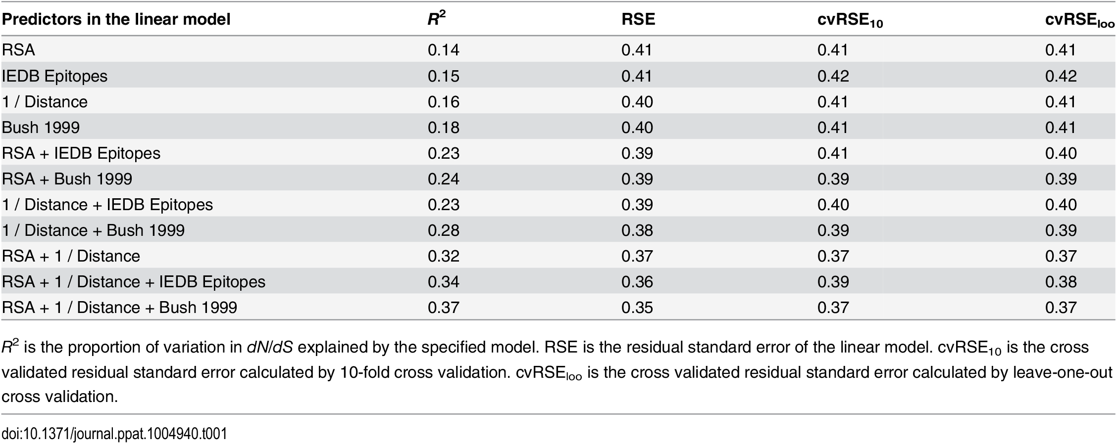 Predictive performance of each linear model considered.