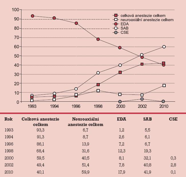 Zastoupení anesteziologických technik u císařského řezu v ČR (%).