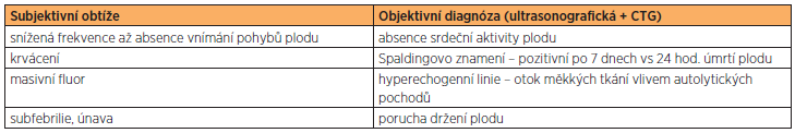 Diagnostika intrauterinního úmrtí plodu