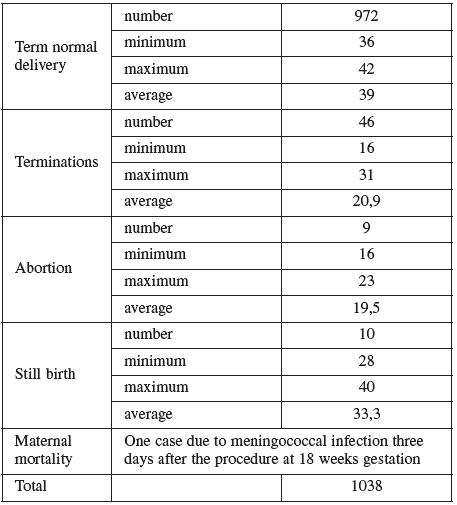 Out come of pregnancy in the AMNIO cohort
