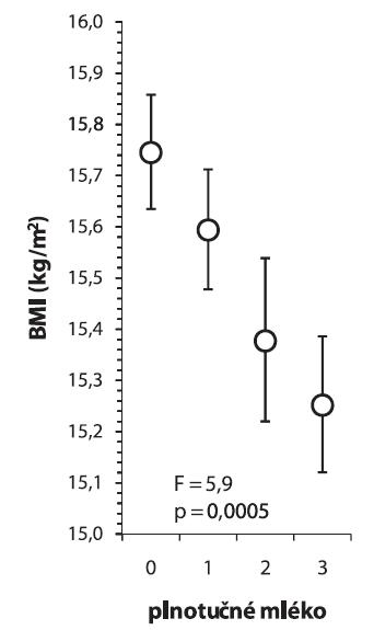 Konzumace plnotučného mléka a BMI 0 = nikdy, 1 = 1–3 dny v týdnu, 2 = 4–6 dni v týdnu, 3 = každý den