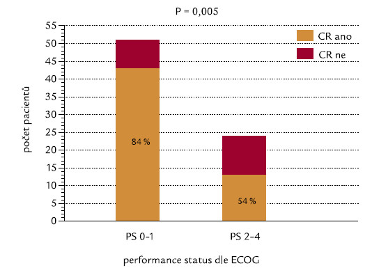 Performance status (PS) dle ECOG [19] a indukce CR.