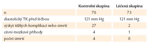 Prvá randomizovaná studie léčby hypertenze s diastolickým TK 114–129 mm Hg (VA Hospital study).