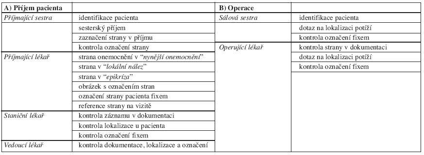 Stranový protokol ORL kliniky FN Ostrava.