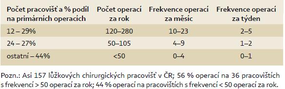 Frekvence primárních operací kolorektálního karcinomu v období 2006-2010. Tab. 5 Frequency of primary operations of colorectal cancer between the years 2006 and 2010.
