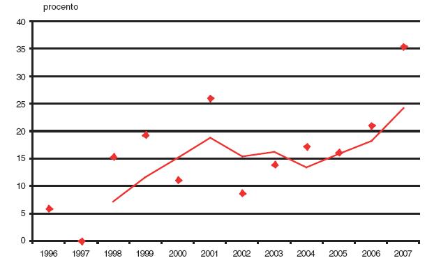 Podíl prvotrimestrální diagnostiky v záchytu gastroschízy v České republice v období 1996–2007.