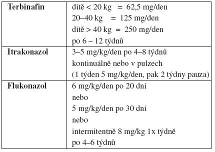 Dávkování perorálních antimykotik u tinea capitis microsporica